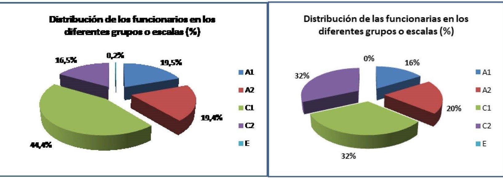PRESENCIA MUJERES CUERPO AYUDANTES DE INSTITUCIONES PENITENCIARIAS